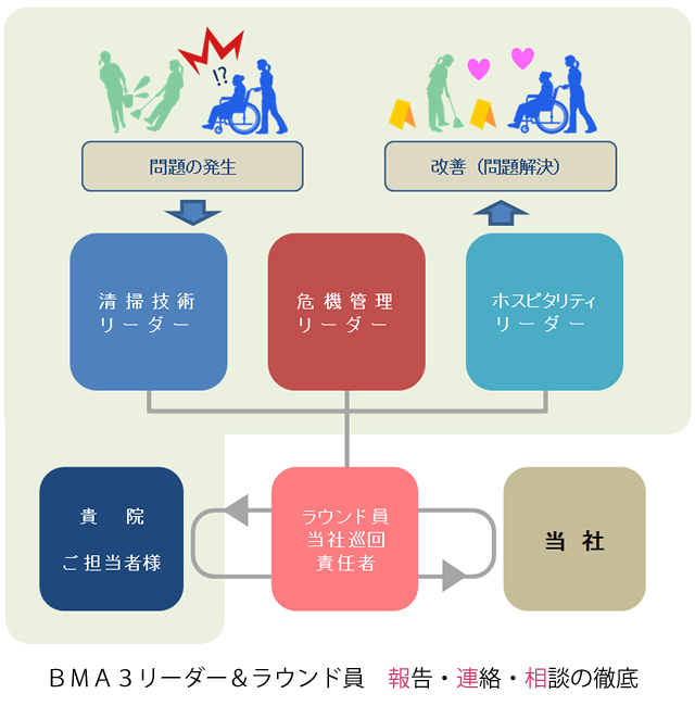 BMA3リーダー制の図